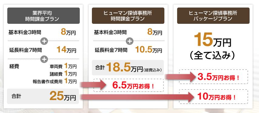 ヒューマン探偵事務所口コミ評判